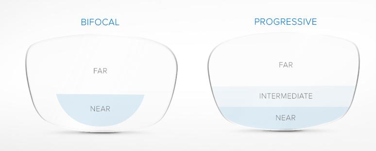 What Type of Bifocal Has No Image Jump?